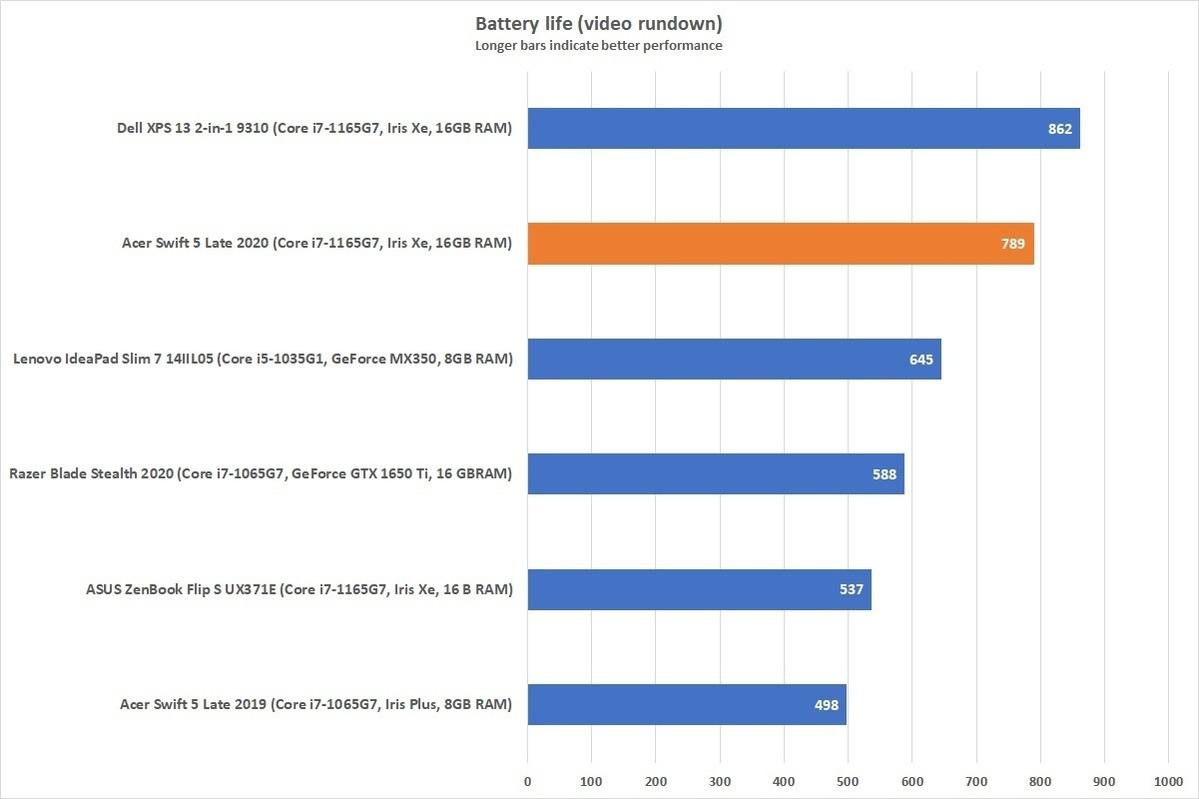 batterie acerswift5 2020