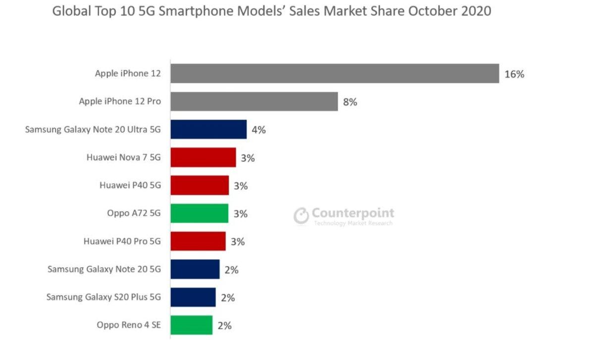 Top 10 des smartphones 5G les plus vendus au monde