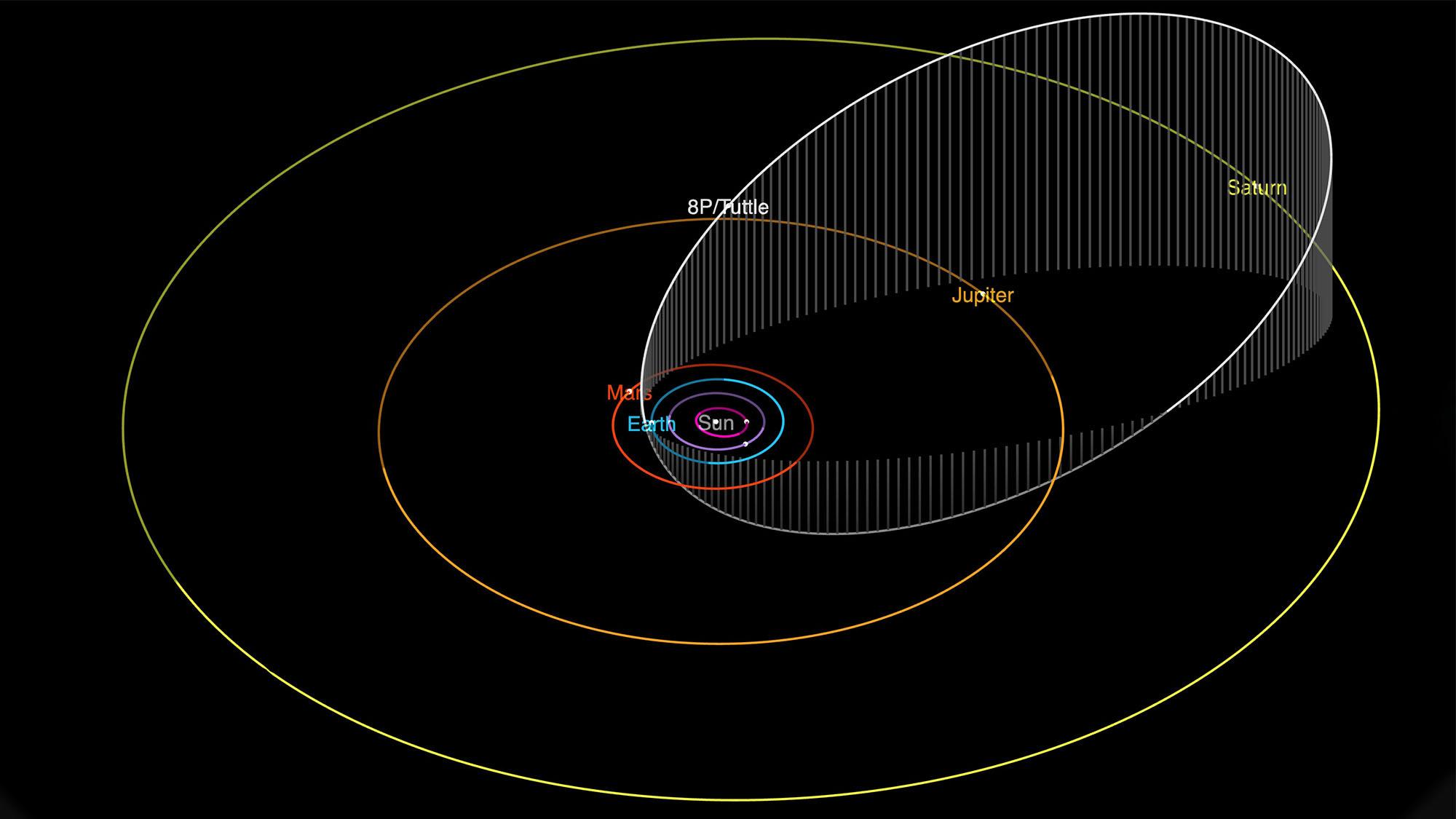 Cette carte orbitale montre le mouvement de la comète 8P / Tuttle à travers le système solaire.