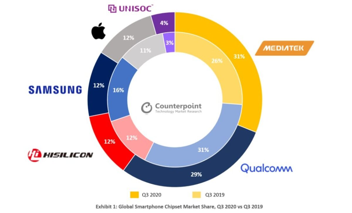 processeurs les plus utilisés 3q 2020 via contrepoint