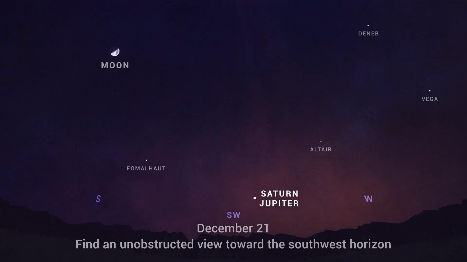Le 21 décembre 2020, Jupiter et Saturne apparaîtront à seulement un dixième de degré l'un de l'autre, dans un événement connu sous le nom de