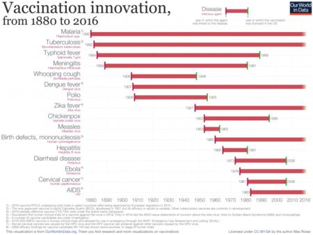 Tableau d'innovation en matière de vaccination 732x550