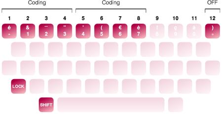 Raccourcis pour crypter les messages sur la machine à écrire Barbie E-118.