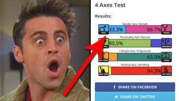 Le Test Des 4 Axes Vous Indique Exactement Où Vous
