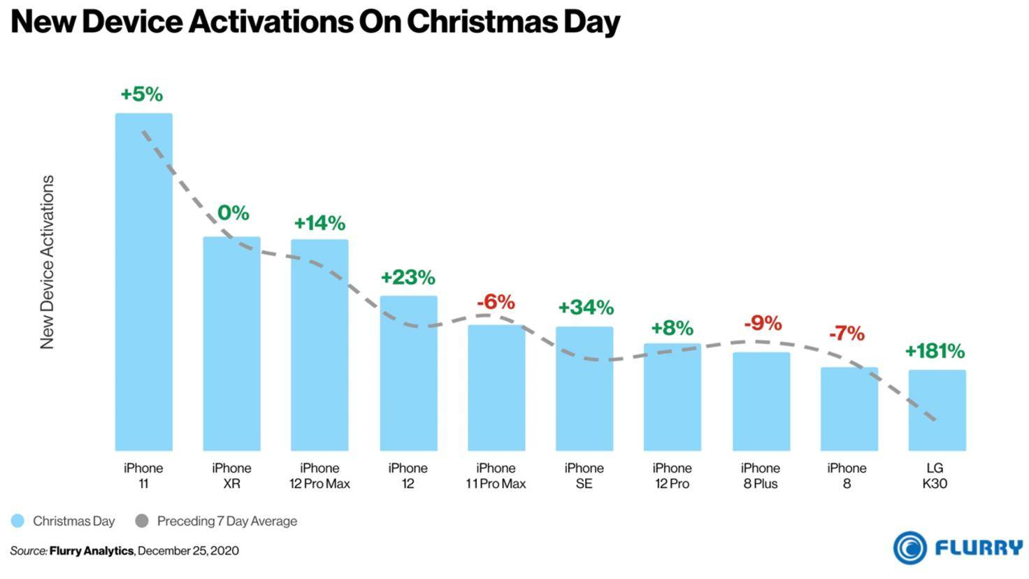 activations-smartphone-a-noel-usa