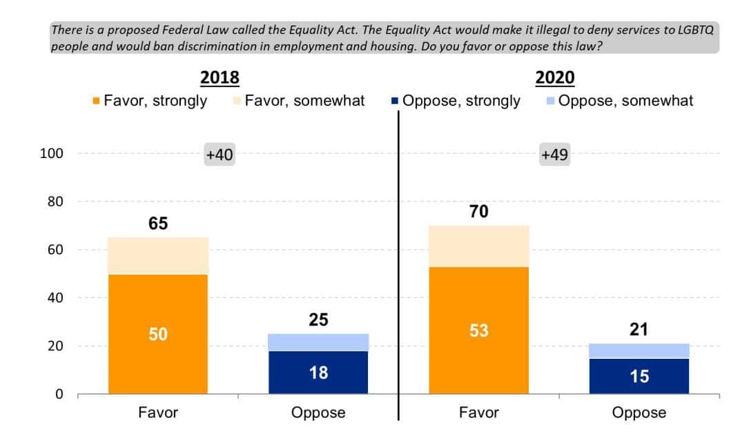 Même parmi les partisans de Donald Trump, la loi sur l'égalité bénéficie d'une faible majorité de soutien