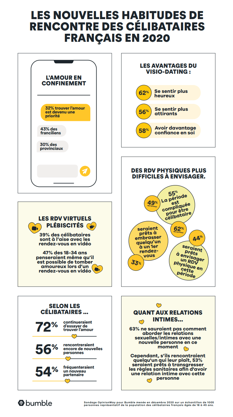 Bumble Infographie