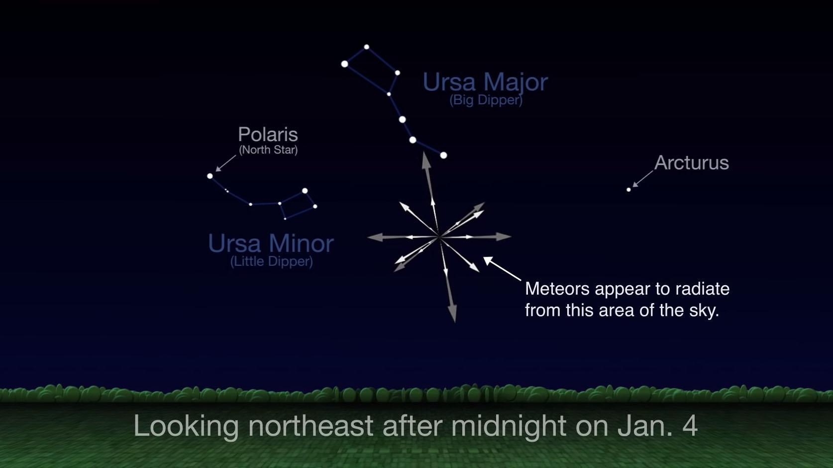Faites face au nord-est entre minuit et l'aube pour voir jusqu'à deux douzaines de météores par heure sous un ciel sombre. & Nbsp;