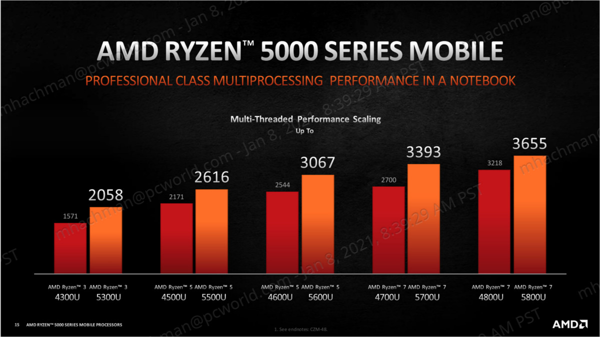 Performances multithread mobiles du ryzen 5000