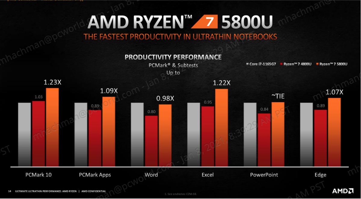 performances de productivité amd ryzen mobile 5000