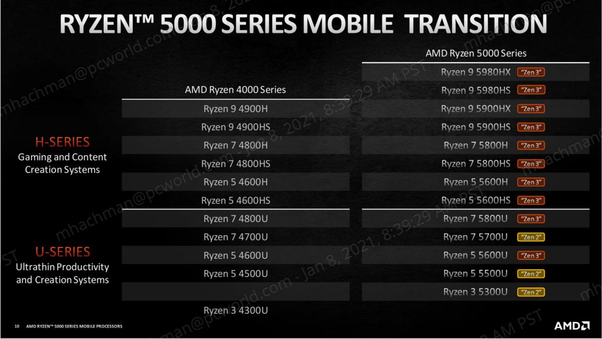 ryzen mobile 5000 zen2 et zen 3