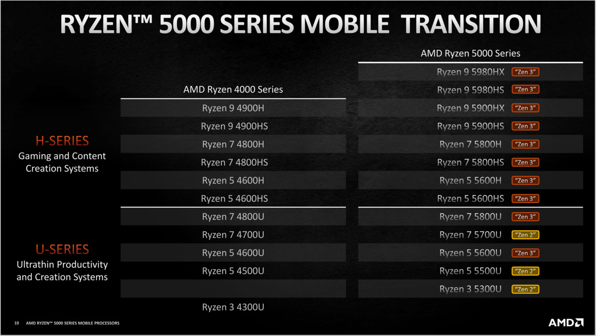 transition mobile amd ryzen 5000