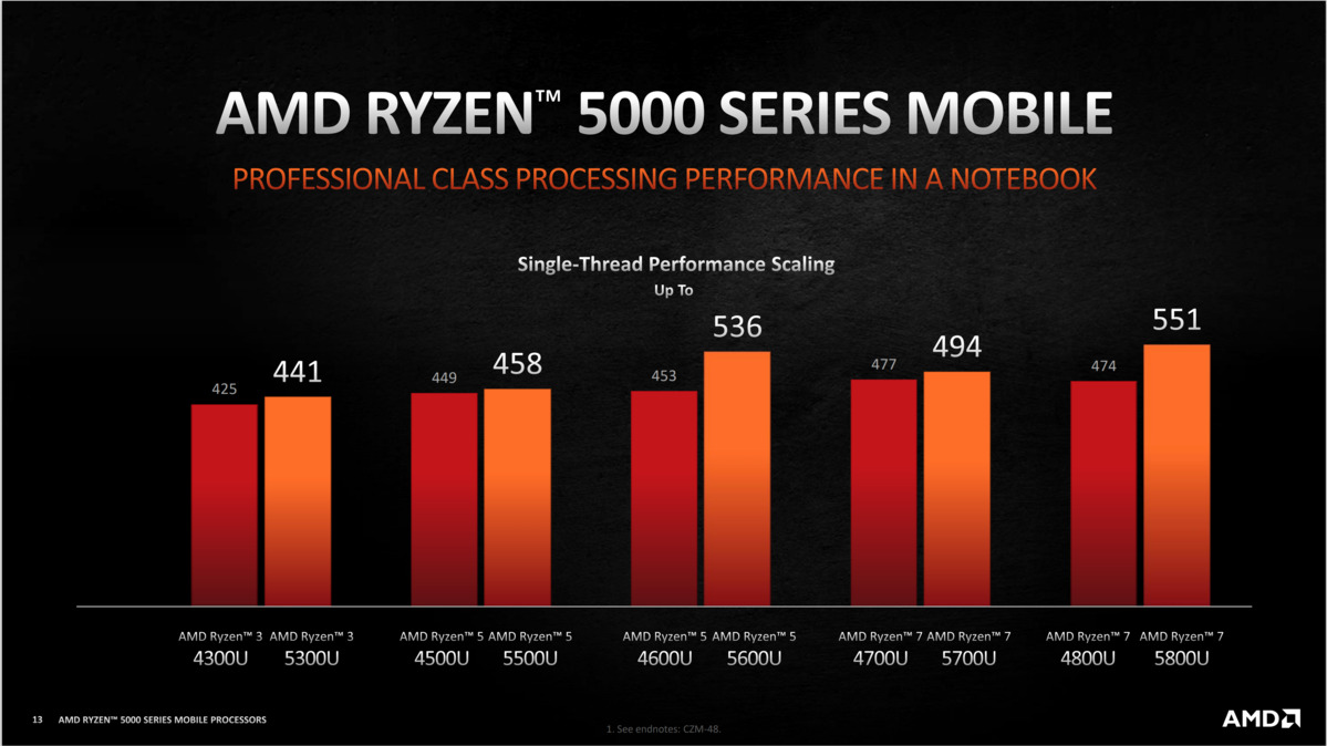 amd ryzen 5000 mobile perf clean