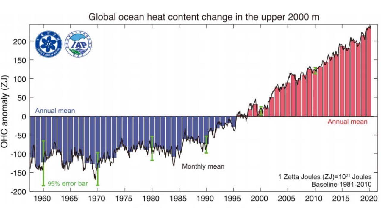 Le contenu thermique dans les 2 000 mètres supérieurs de l'océan de 1958 à 2020. Le graphique montre l'écart par rapport à une ligne de base (la température moyenne entre 1981-2010), avec des barres rouges indiquant plus de chaleur que la ligne de base et des barres bleues montrant moins.  Image: Progrès de la science atmosphérique
