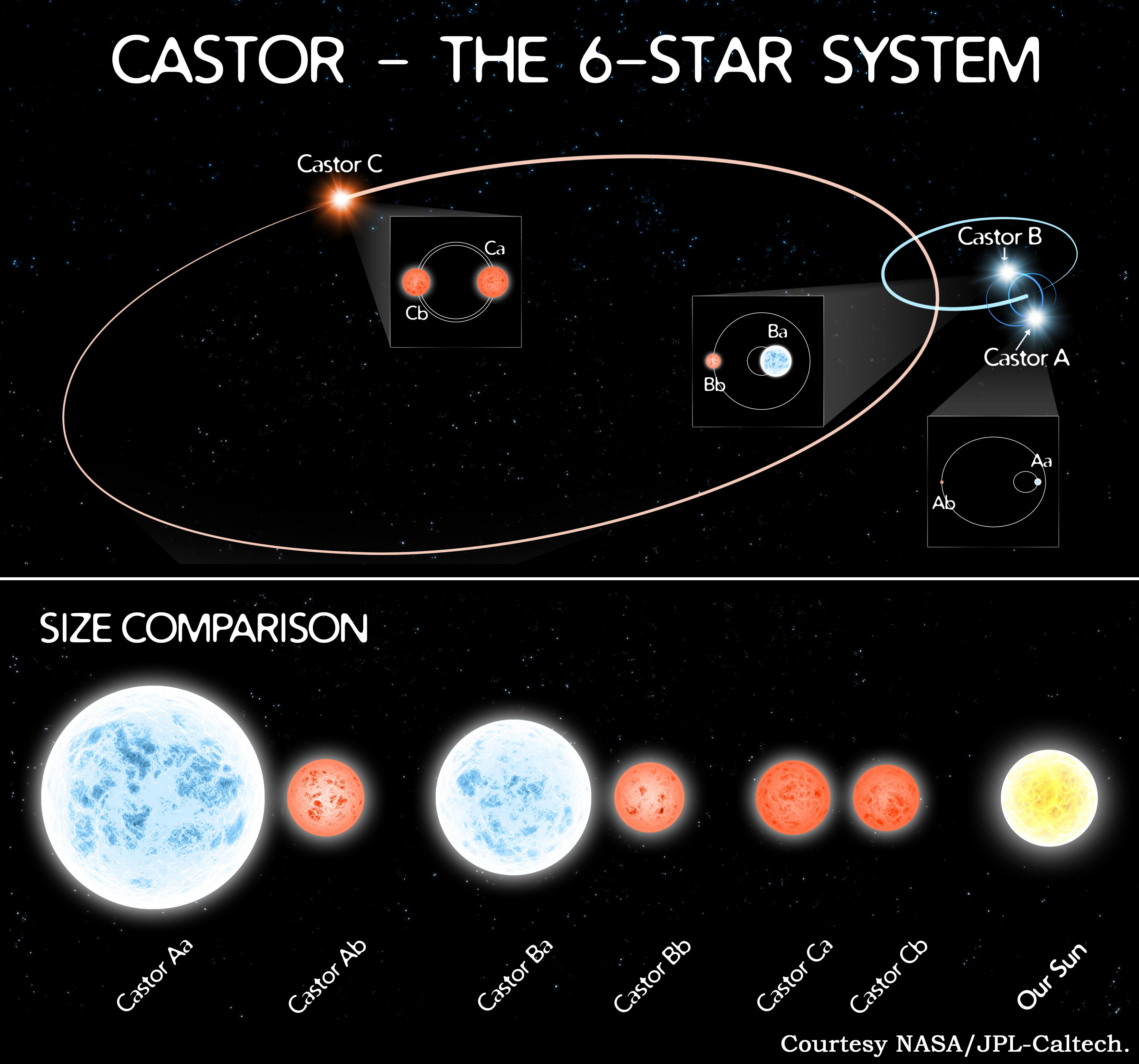 Une illustration de la NASA montre les orbites sextuple complexes du système stellaire voisin Castor.  Le système nouvellement découvert a une disposition similaire d'étoiles.