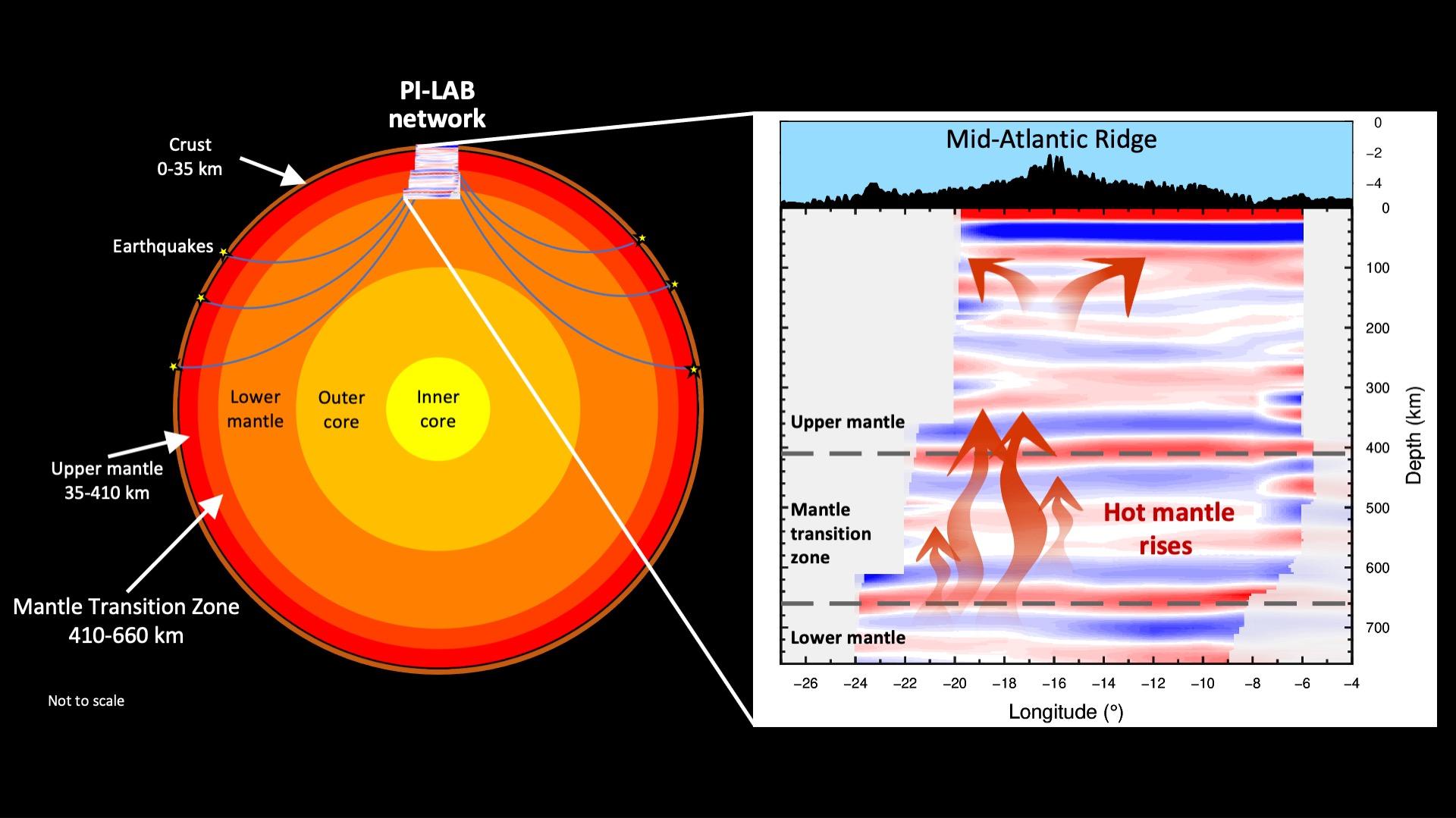 Les ondes sismiques des tremblements de terre voyagent profondément à l'intérieur de la Terre et sont enregistrées sur les sismomètres.  L'analyse de ces données a permis aux chercheurs d'imaginer l'intérieur de notre planète et de constater que la zone de transition du manteau était plus mince que la moyenne.  Cela suggère qu'il fait plus chaud que la moyenne, ce qui incite probablement le matériau à se déplacer du manteau inférieur au manteau supérieur et à pousser sur les plaques tectoniques au-dessus.