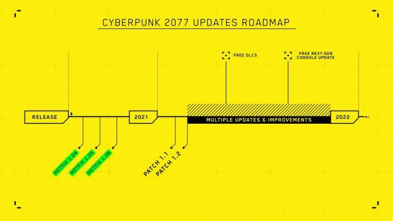 Cyberpunk 2077 Update DLC Roadmap 2021