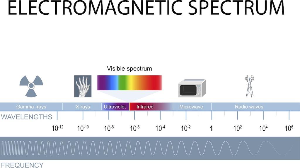 Le spectre électromagnétique, des ondes de fréquence la plus élevée à la plus basse.