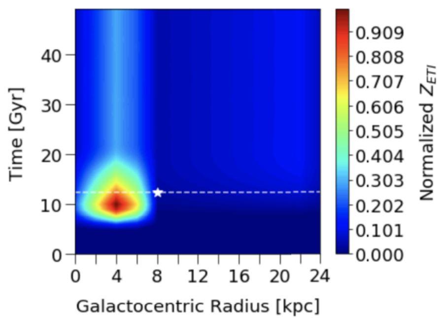 Une figure de l'article trace l'âge de la Voie lactée en milliards d'années (axe y) par rapport à la distance du centre galactique (axe x), trouvant un point chaud pour la civilisation 8 milliards d'années après la formation de la galaxie et 13000 années-lumière de la galaxie. centre.