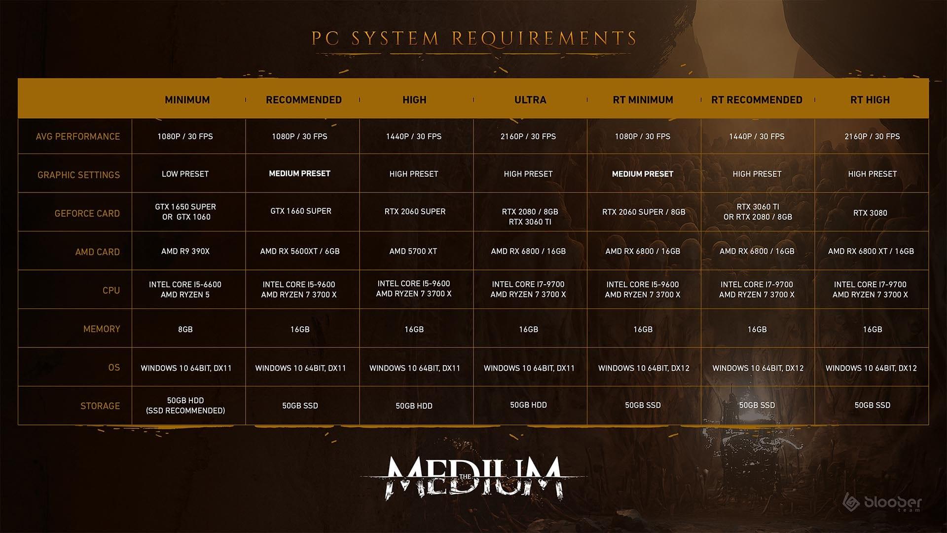 The Medium - la configuration système requise en un coup d'œil
