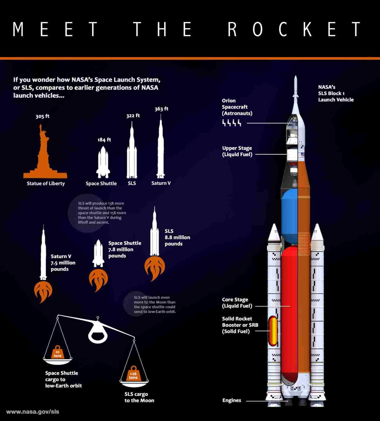 La fusée SLS de la NASA fait face à un nouveau revers qui pourrait retarder le retour des astronautes sur la lune