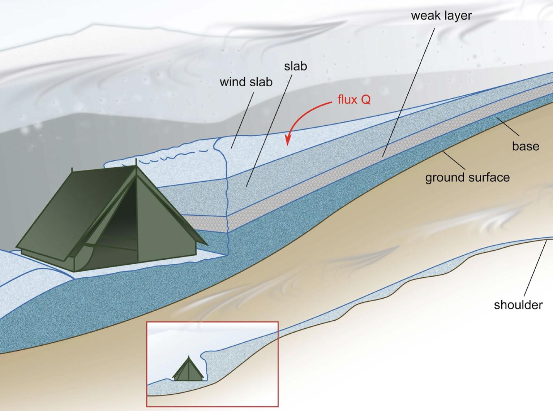 Configuration de la tente du groupe Dyatlov installée sur une surface plane après avoir fait une coupe dans la pente sous un petit épaulement.
