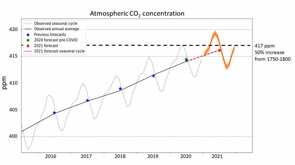 Un graphique montrant les concentrations de CO2 dépassant le seuil d'augmentation de 50%