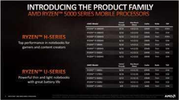 Trois Puces Amd Ryzen 5000 Mobile à éviter D'acheter