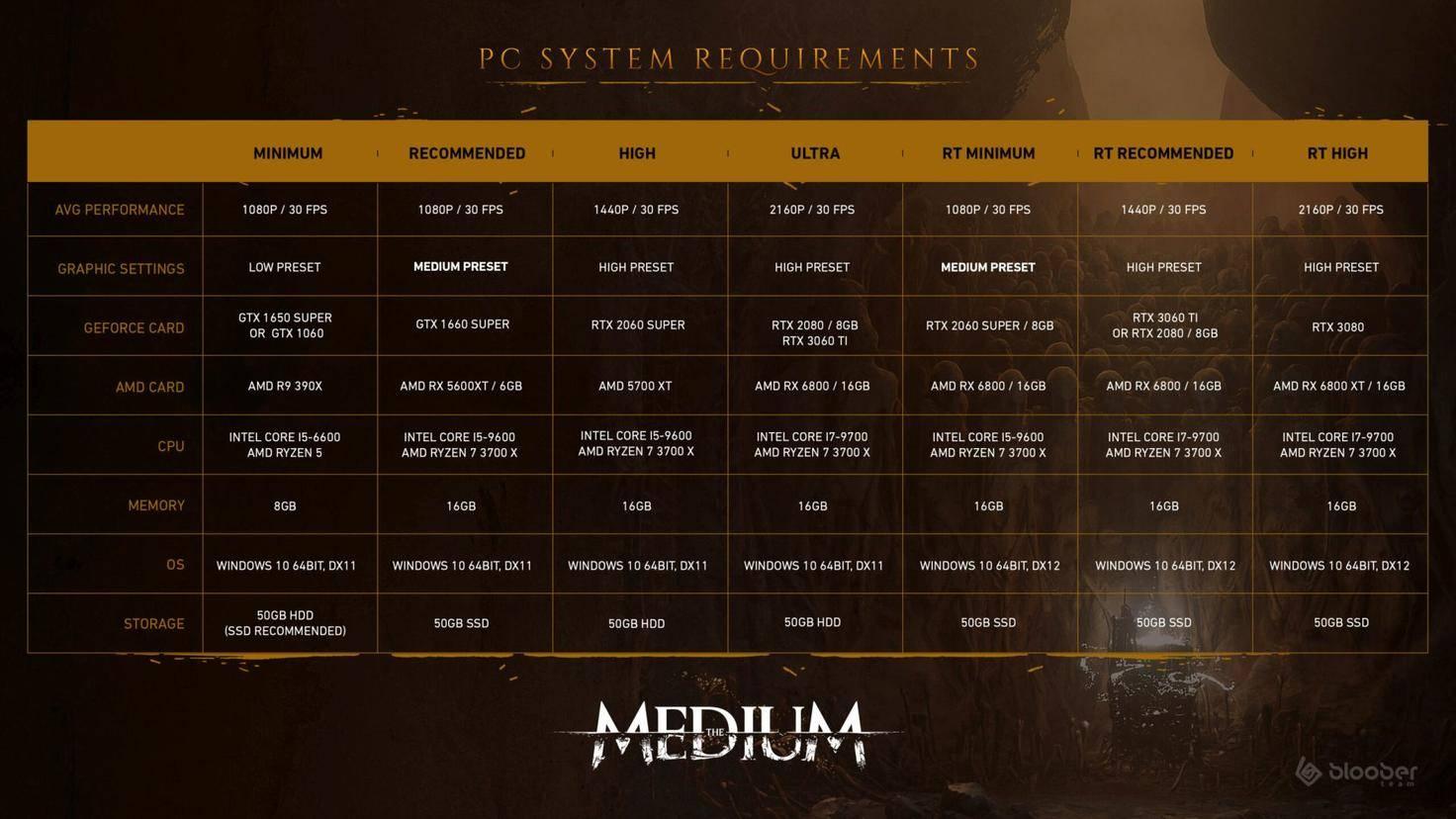 La configuration système requise pour un PC moyen