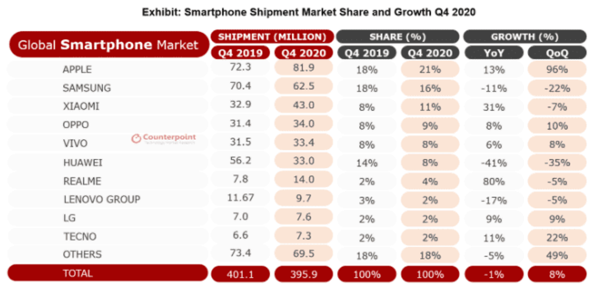 Voici le classement des ventes de smartphones au dernier trimestre 2020