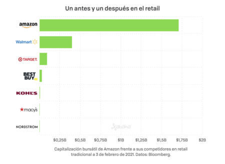 Amazon Vs Retail 001