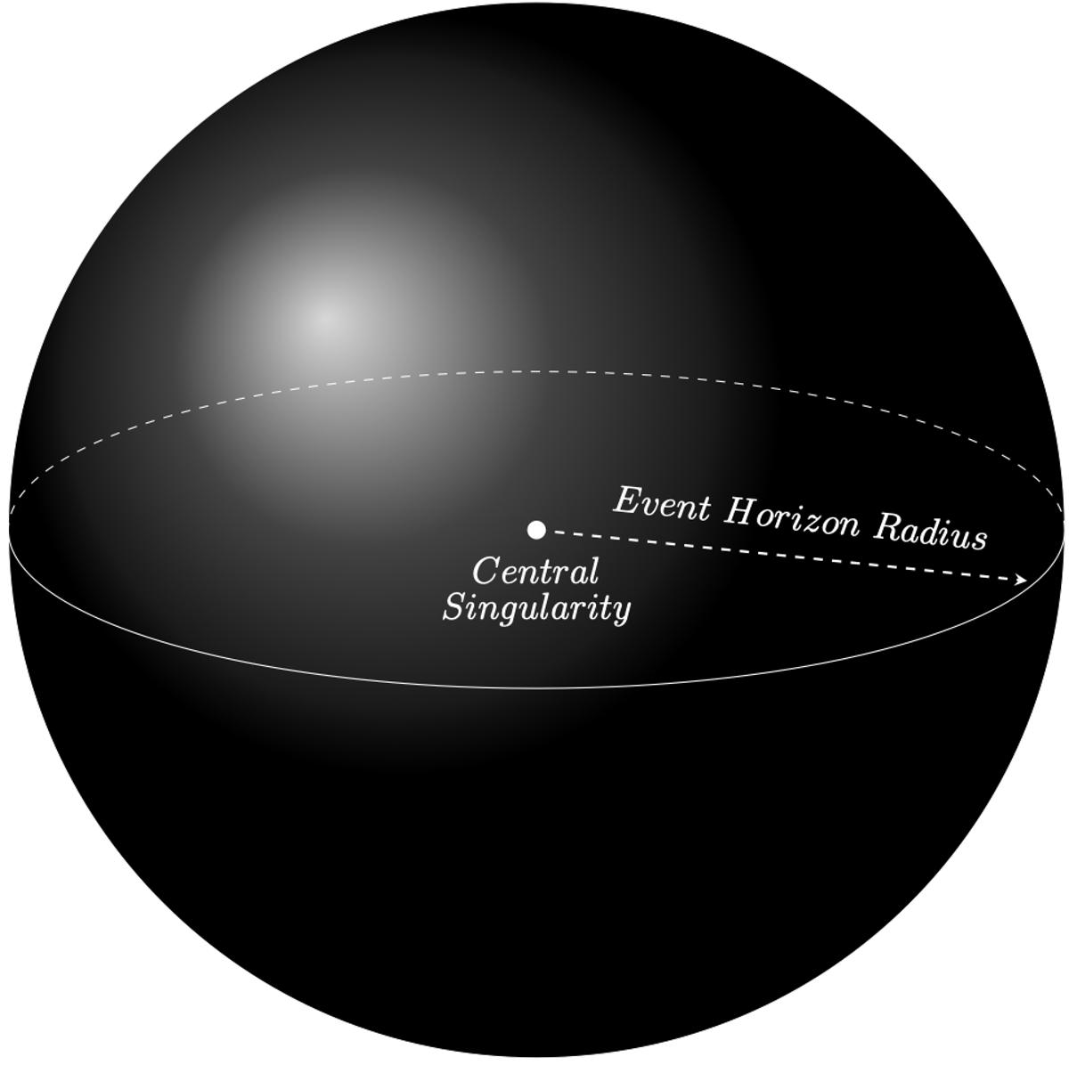 La distance entre le centre de masse d'un trou noir et l'endroit où l'attraction de la gravité est trop forte pour être surmontée s'appelle l'horizon des événements.