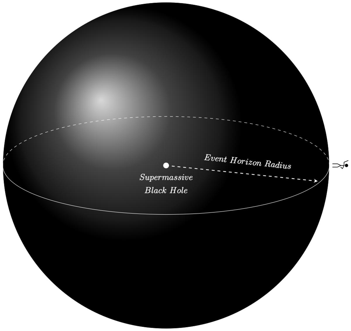 Une personne tombant dans un trou noir supermassif survivrait probablement.