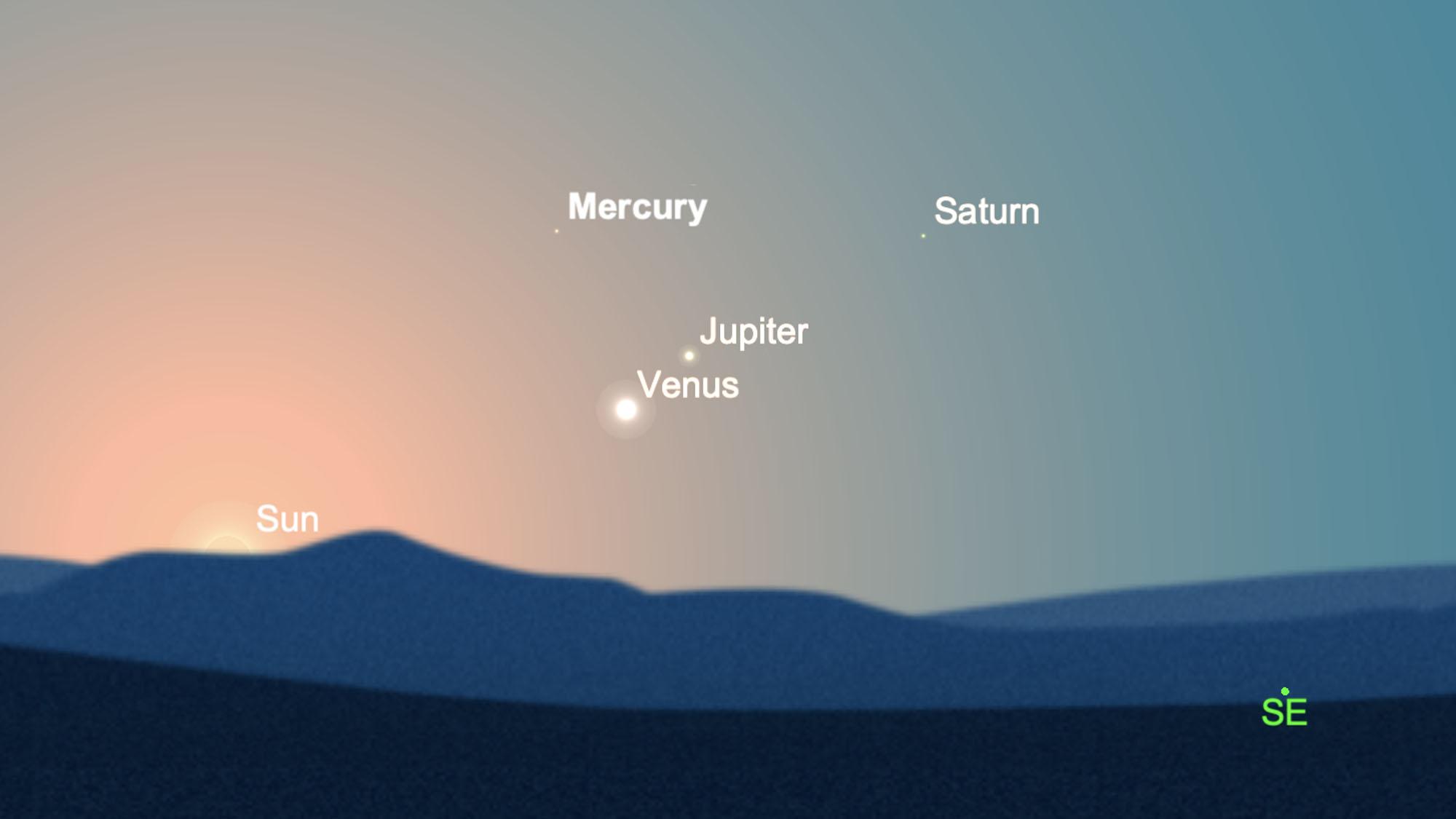 La planète insaisissable Mercure rejoint la scène le matin du 13 février 2021. Elle sera blottie avec Vénus, Jupiter et Saturne.