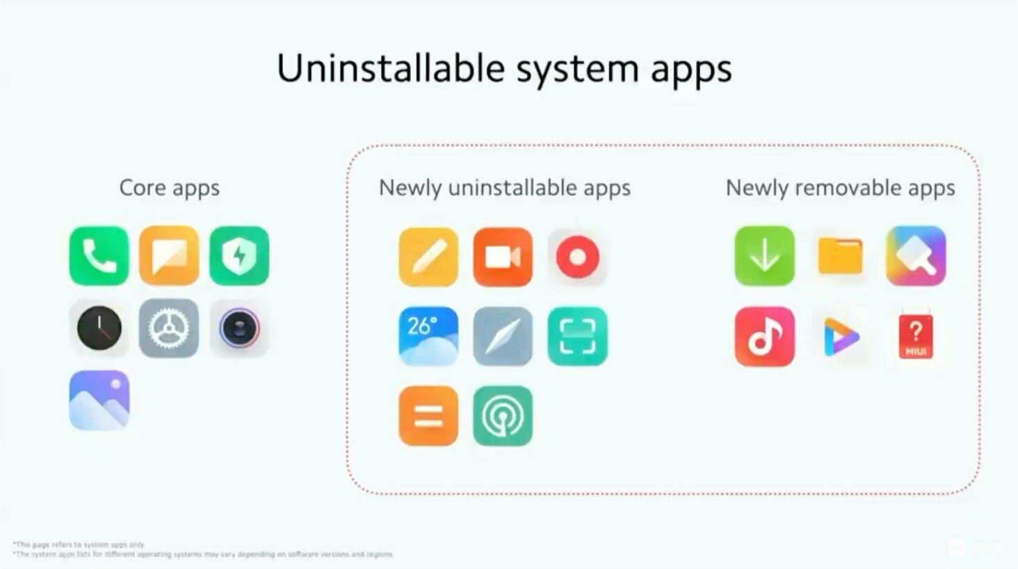 Nouvelles applications qui peuvent être désinstallées dans MIUI 12.5