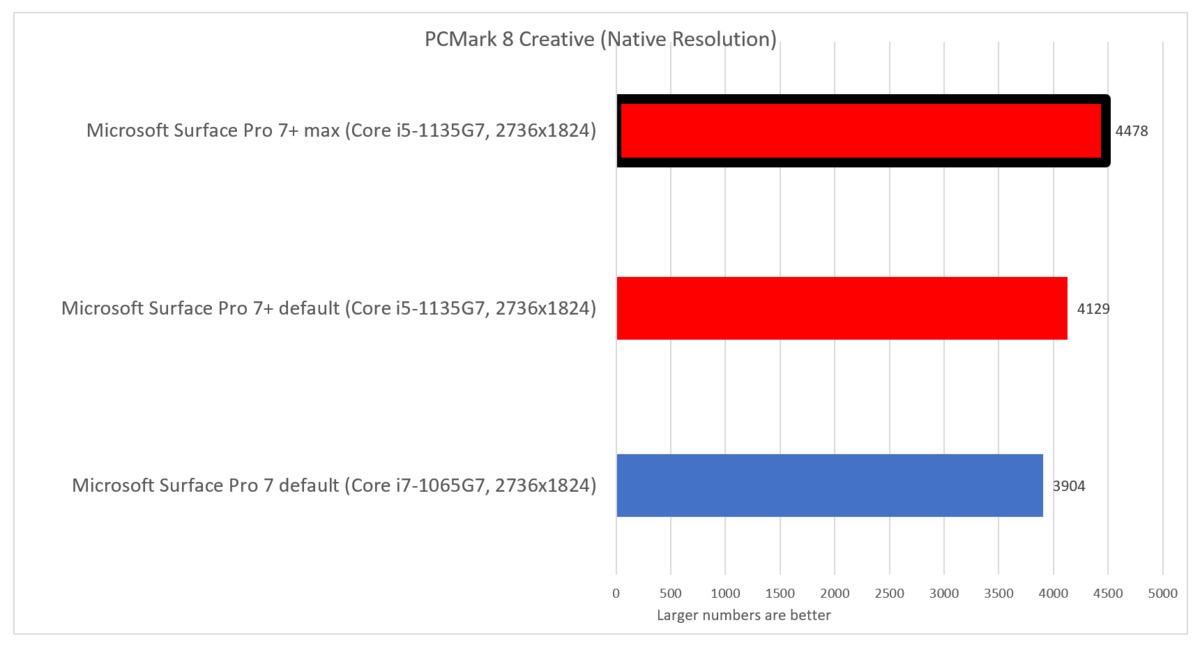 surface pro 7 plus pcmark creative avec max