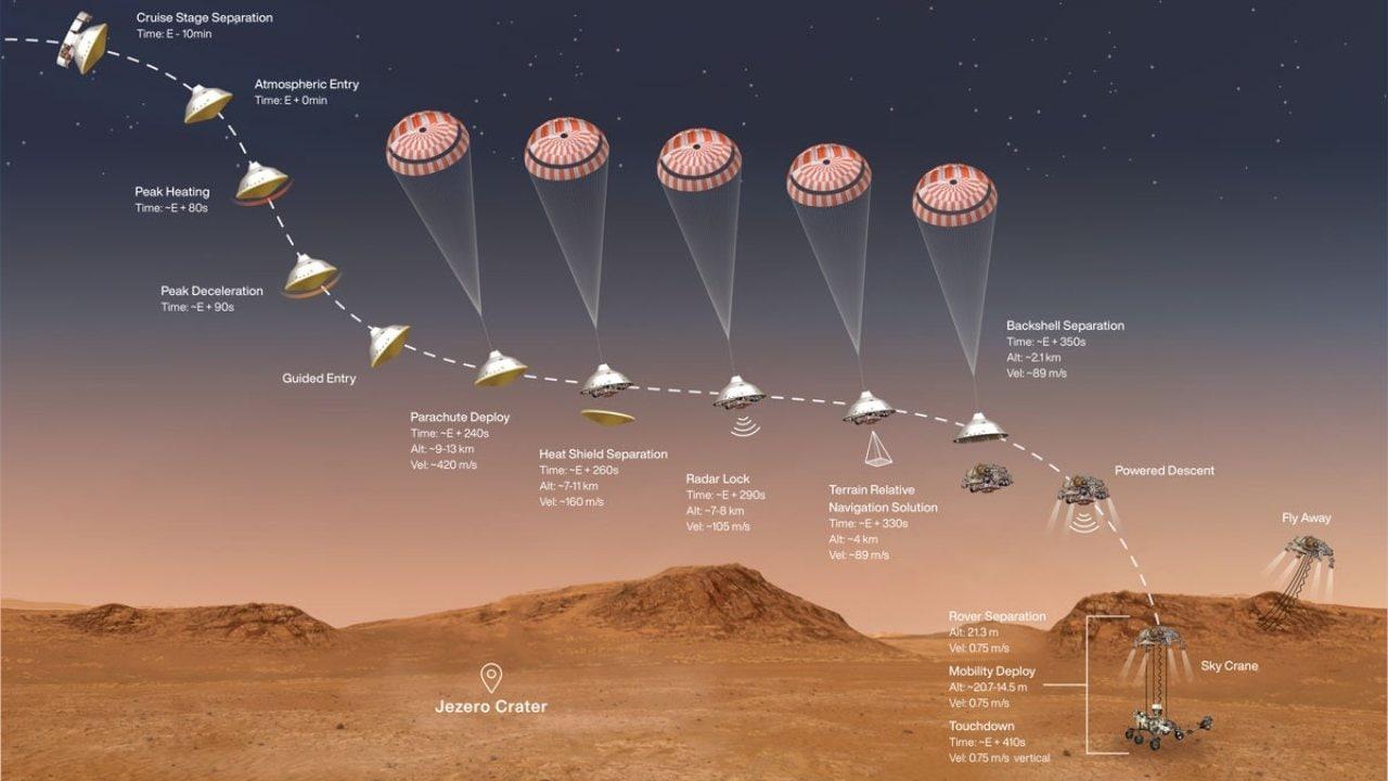 Un profil de la phase d'entrée, de descente et d'atterrissage de Mars 2020 Crédit image: NASA / JPL-Caltech