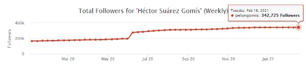 Hector Suarez Gomiz