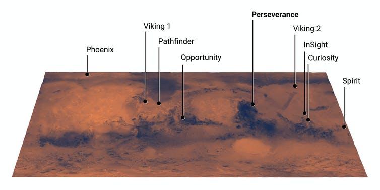 Sur la photo, les différents sites d'atterrissage sur Mars de la NASA, y compris le site d'atterrissage proposé pour Perseverance.  La persévérance devrait atterrir dans une zone relativement moins dégagée.