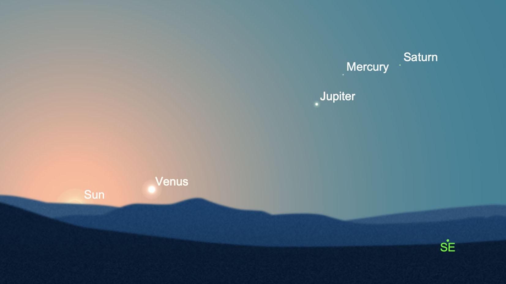 Alors que Vénus est peut-être trop proche du soleil pour observer en toute sécurité, les lève-tôt peuvent apercevoir Jupiter et Saturne près de la planète insaisissable Mercure dans le ciel d'avant l'aube le samedi 27 février.