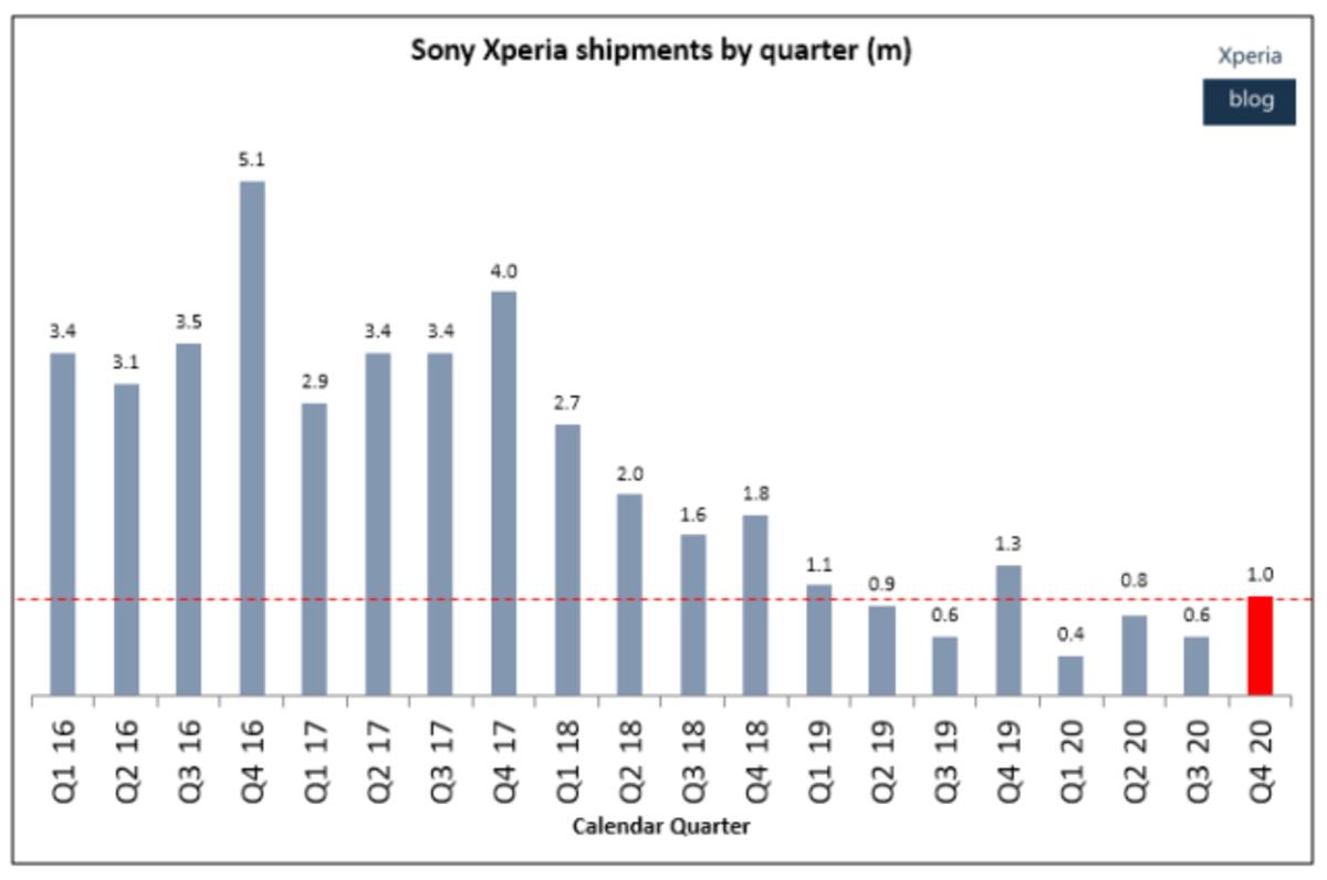 Voici les données de ventes de Sony par trimestre depuis le début de 2016