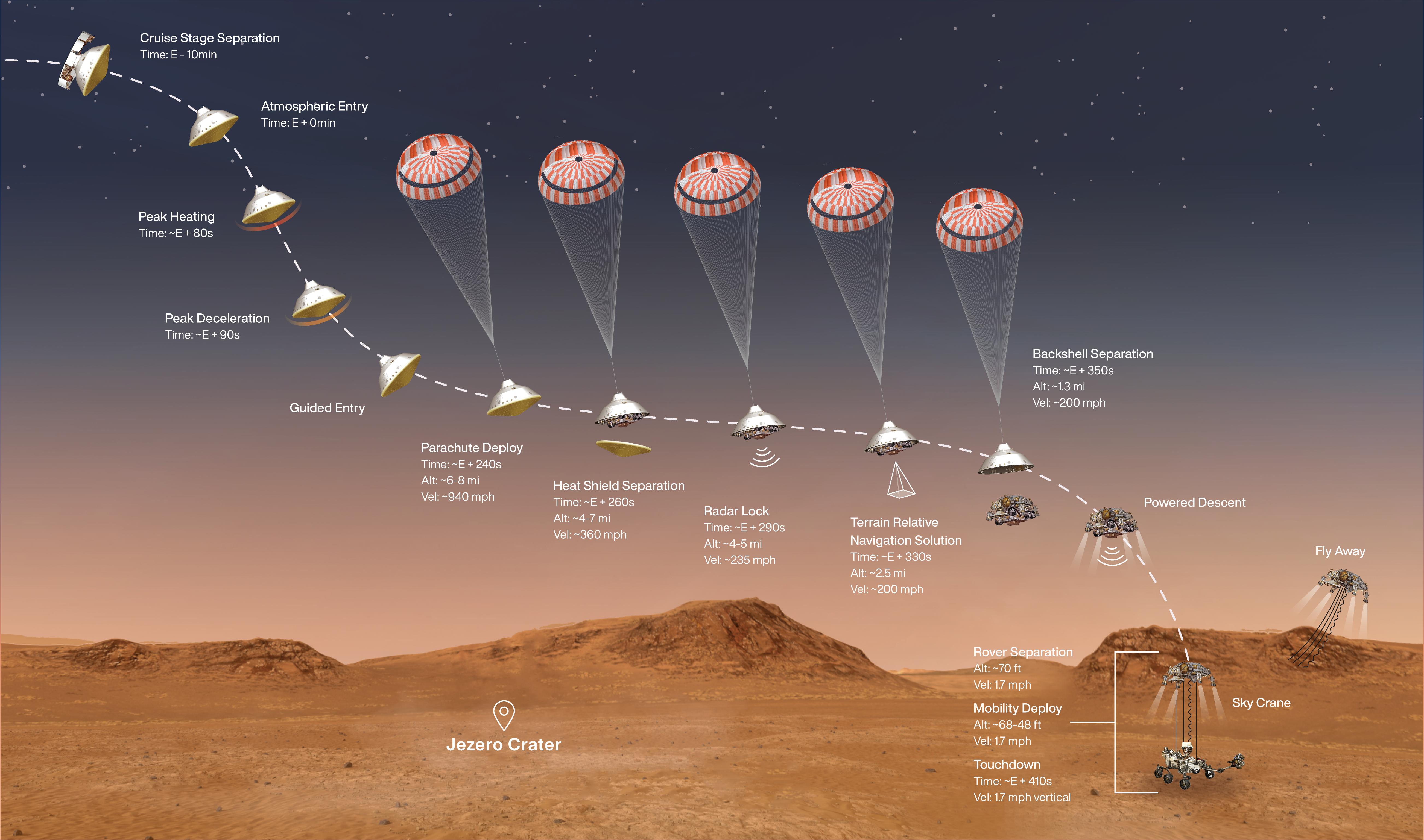 Schéma des étapes clés de la séquence d'entrée, de descente et d'atterrissage de la mission Mars 2020 du 18 février 2021.