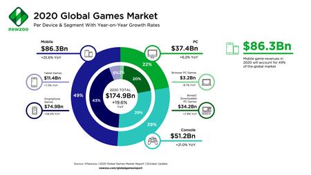 Marché mondial des jeux Newzoo 2020 par segment, octobre 2020