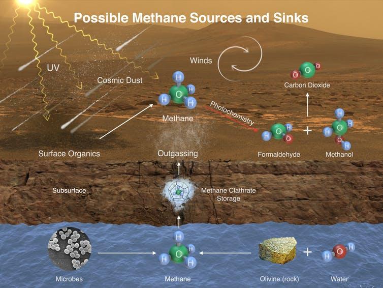 Les organismes vivants produisent-ils du méthane sur Mars?