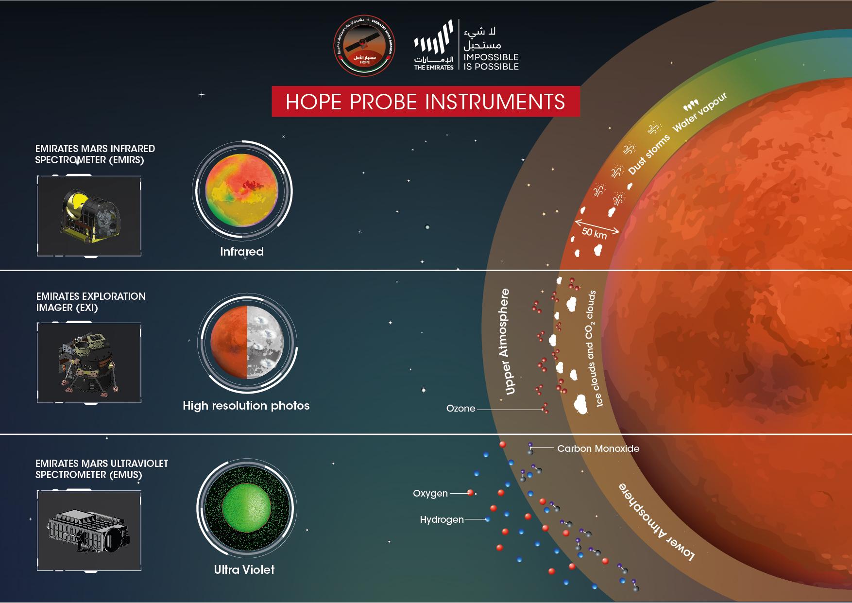 Une illustration de la sonde Hope des Emirats Arabes Unis équipée de trois instruments pour en savoir plus sur l'atmosphère de Mars.