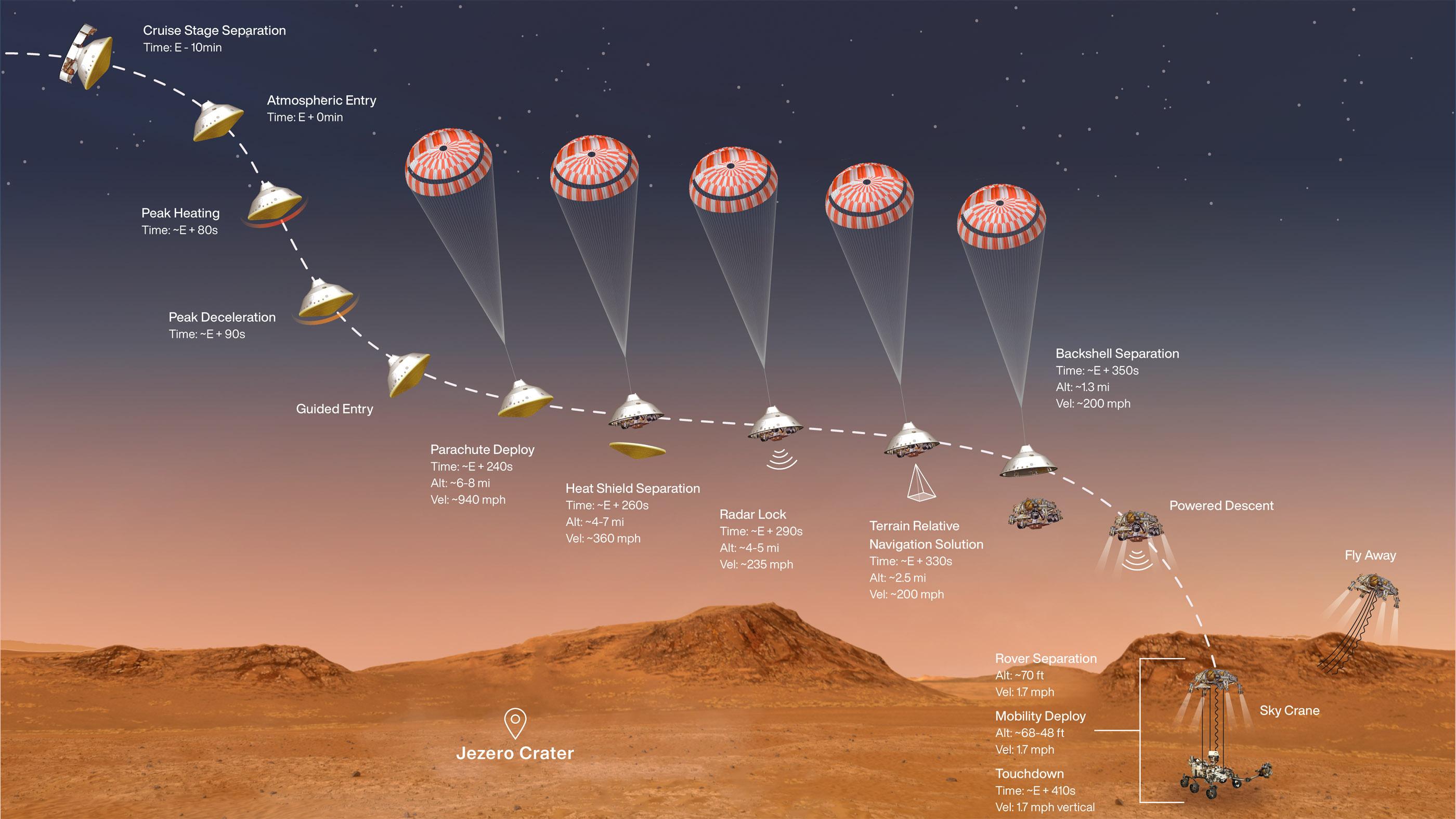 Un diagramme des étapes clés de la séquence d'entrée, de descente et d'atterrissage de la mission Mars 2020 du 18 février 2021.