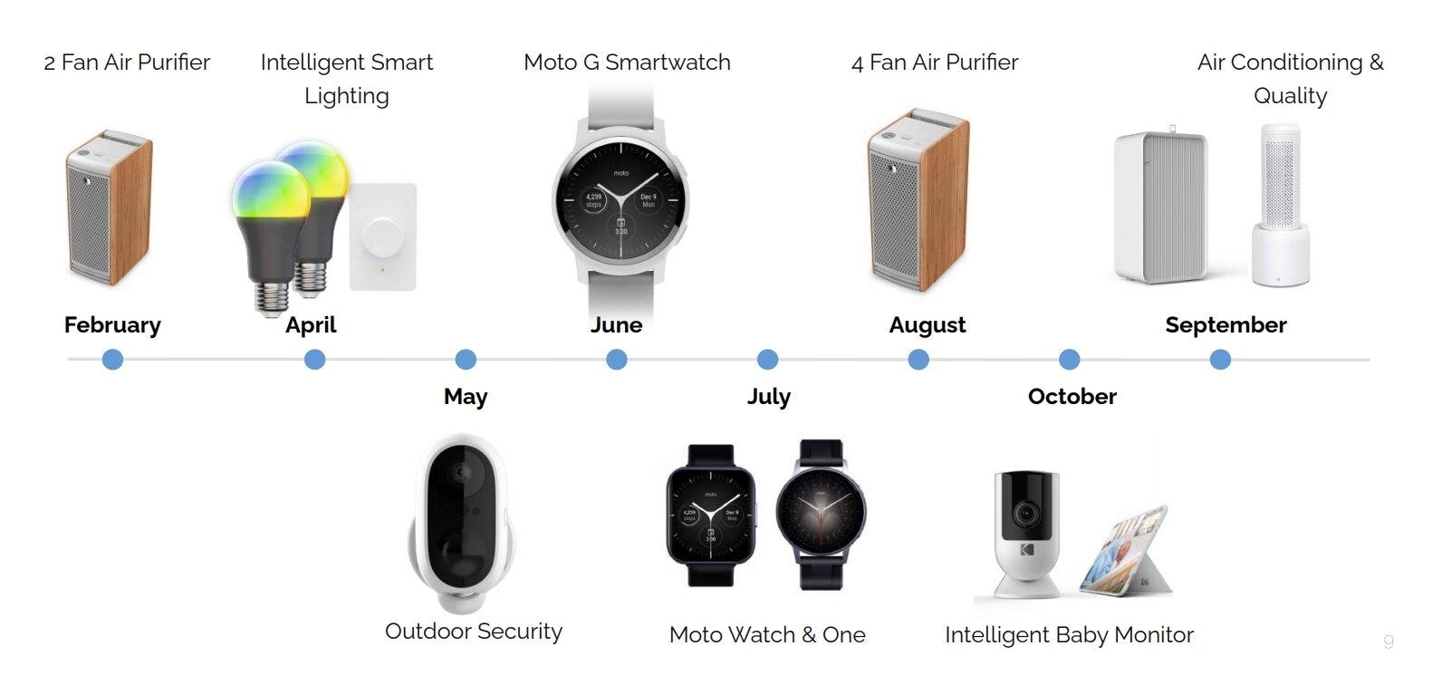 Les nouvelles montres Moto