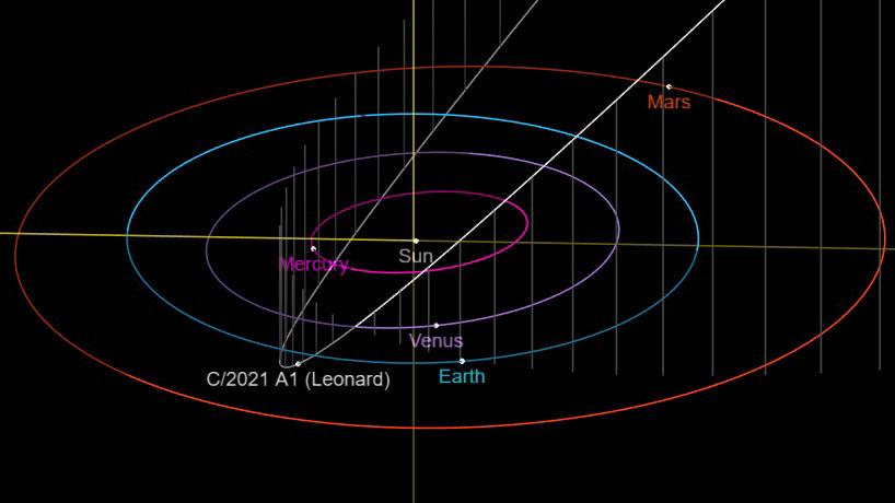 La nouvelle comète C / 2021 A1 (Leonard) atteindra le périhélie, son point le plus proche du soleil, le 3 janvier 2022.
