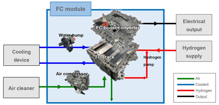 Module FC (pile à combustible)