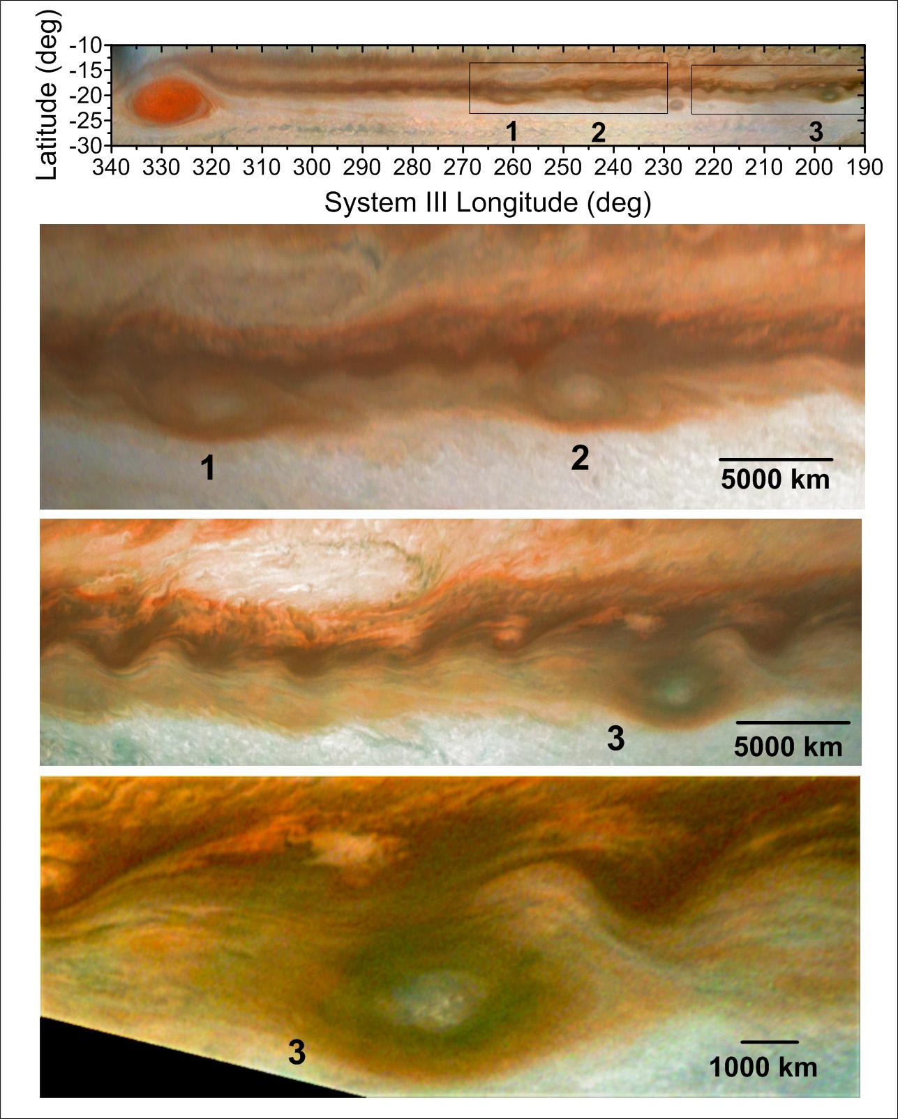 Une série d'anticyclones plus petits (mais toujours énormes) s'est approché de la tempête rouge emblématique de Jupiter en 2019. L'image du haut montre des anticyclones plus petits numérotés 1, 2 et 3, se déplaçant vers la grande tache rouge.  Les trois autres images montrent des agrandissements des anticyclones.